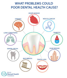 routine teeth cleaning reduces problems with poor dental care